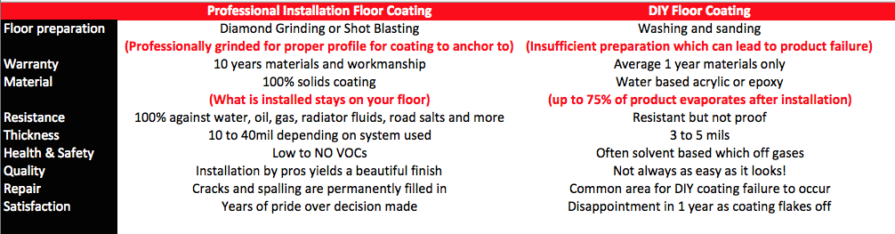 professional installation diy floor coating chart